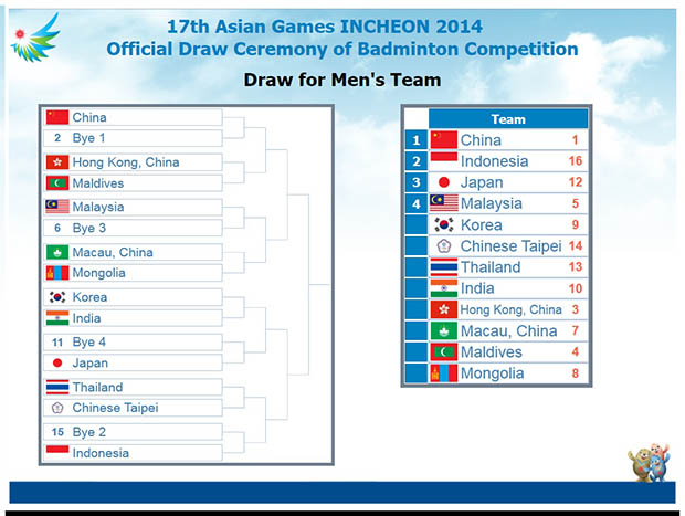 Offical drawing for Badminton men's team event at 17th Asian Games,Incheon