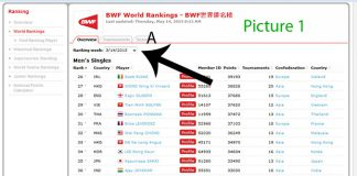 Picture 1: Lee Chong Wei's BWF rankings for the week of May,14,2015