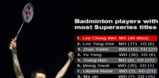 Lee Chong Wei captures unprecedented 46 Super Series titles. (photo: BadmintonPlanet.com)