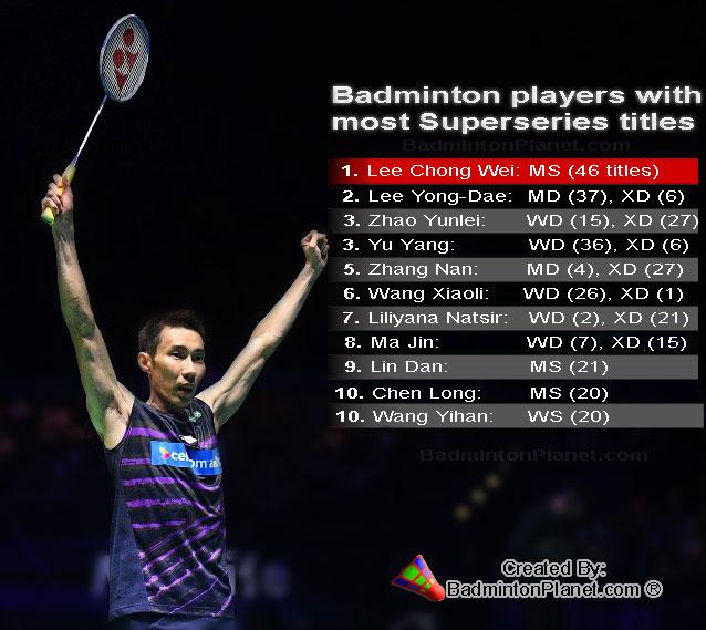 Lee Chong Wei captures unprecedented 46 Super Series titles. (photo: BadmintonPlanet.com)