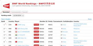 The latest BWF world rankings
