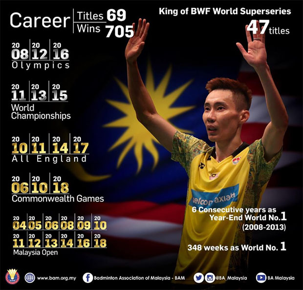 69 total career titles (47 Superseries titles), 348 weeks as World No. 1, what an extraordinary career by Lee Chong Wei. (photo: BAM)