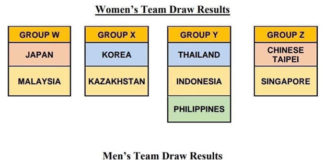 The new draw of 2020 Badminton Asia Team Championships. (photo: Badminton Asia)