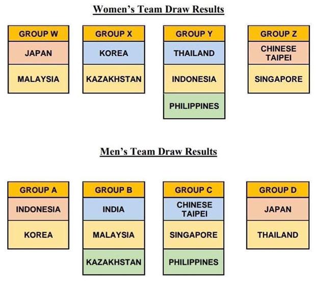 The new draw of 2020 Badminton Asia Team Championships. (photo: Badminton Asia)
