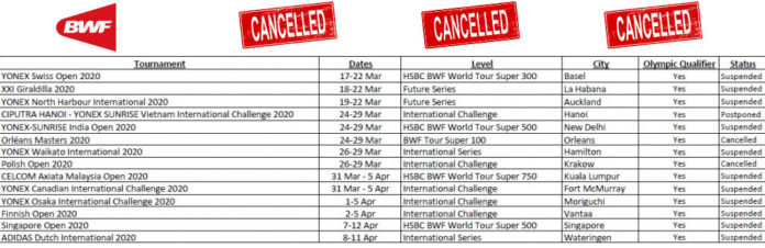 Complete list of cancelled tournaments due to the Coronavirus outbreak. (photo: BWF)