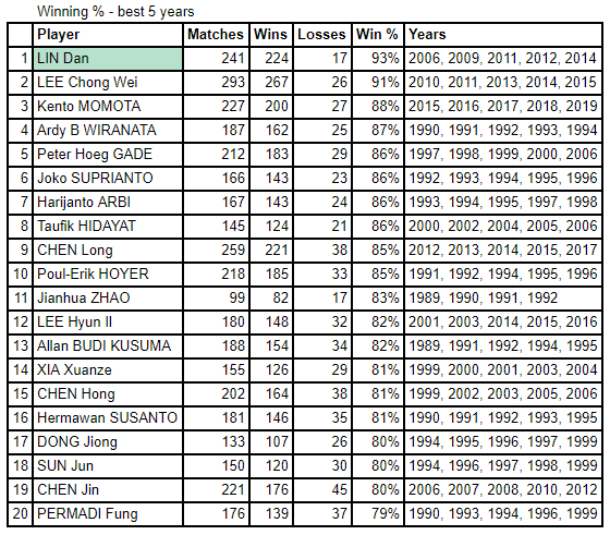 Lee Chong Wei vs. Lin Dan - Winning Percentage, Best 5 Years. (source: badmintonbladet)