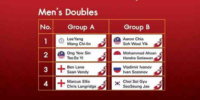 BWF World Tour Finals 2020 Draw - Men's Doubles (photo: BWF)