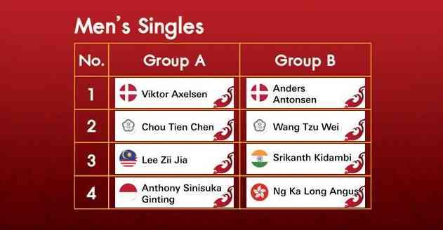 BWF World Tour Finals 2020 Draw - Men's Singles (photo: BWF)