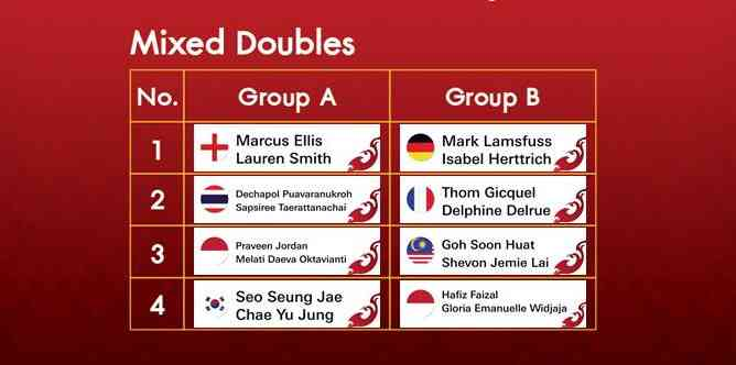 BWF World Tour Finals 2020 Draw - Mixed Doubles (photo: BWF)